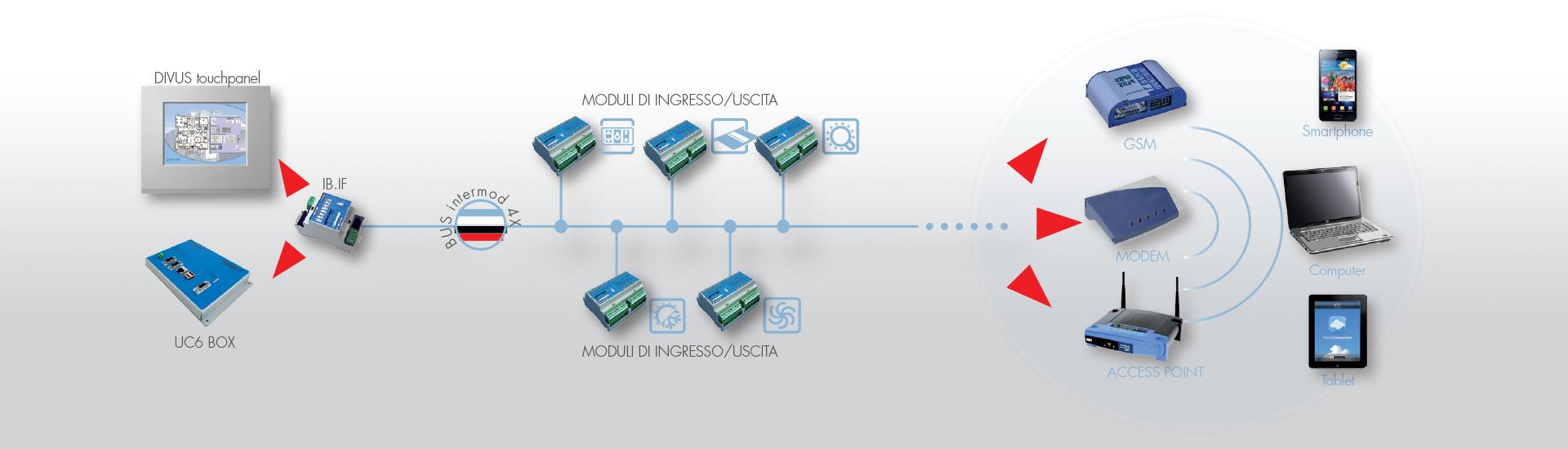 System Intermod